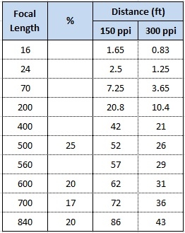 Name:  Lens focal length 150 ppi and 300 ppi.jpg Views: 113 Size:  42.3 KB