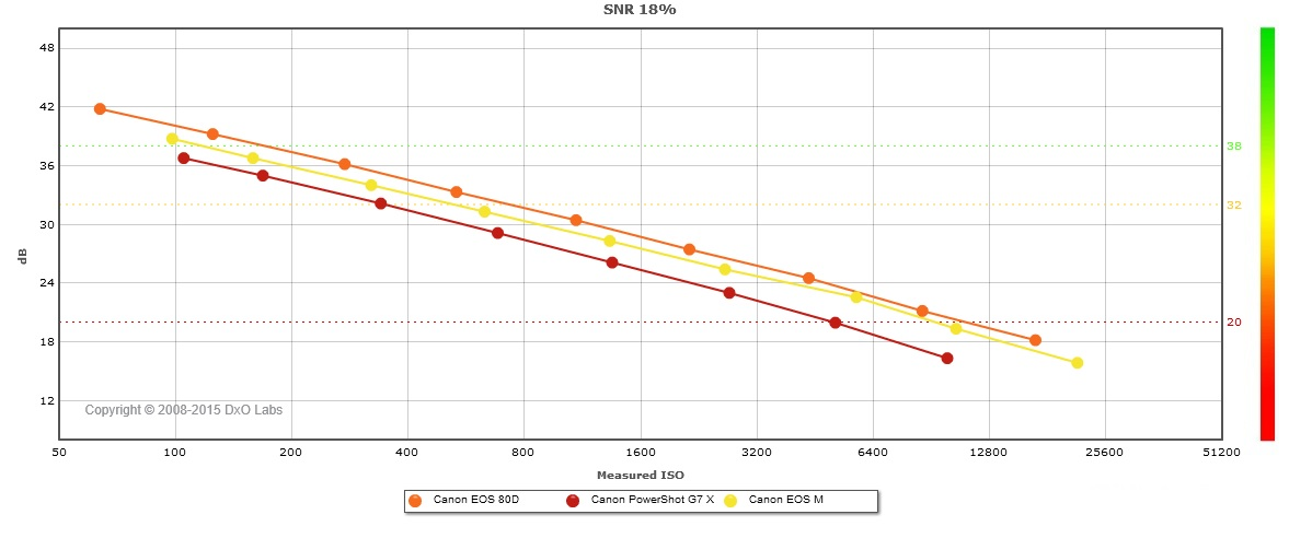Name:  G7x vs M1 vs 80D SNR.jpg Views: 83 Size:  92.6 KB