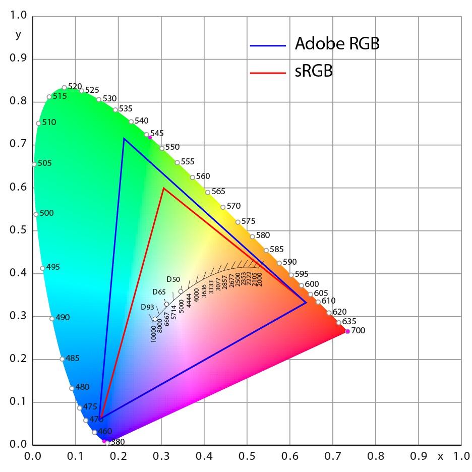 Name:  AdobeRGB-vs-sRGB_936px[1] (jpg).jpg Views: 278 Size:  157.0 KB