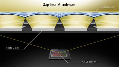 Name:  5diii_cmos_sensor_gapless_microlens.jpg Views: 125 Size:  21.1 KB
